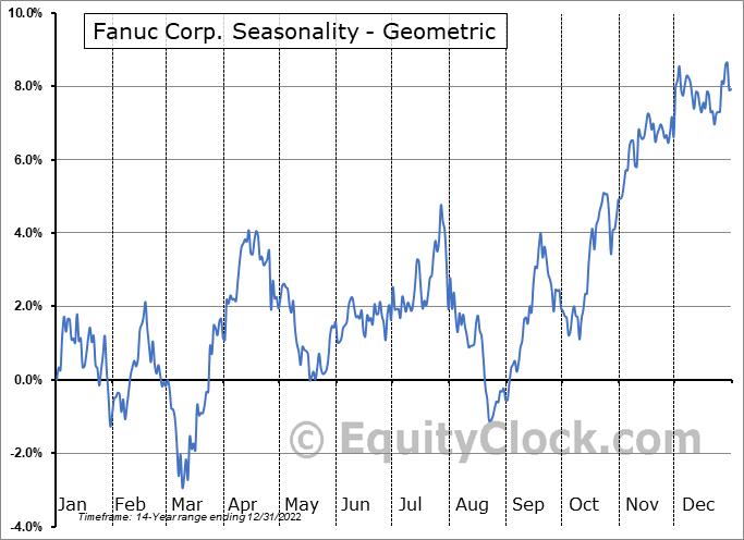 Fanuc Corp. (OTCMKT:FANUY) Seasonality