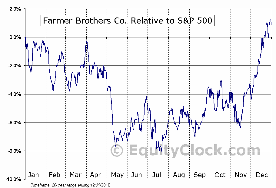 FARM Relative to the S&P 500