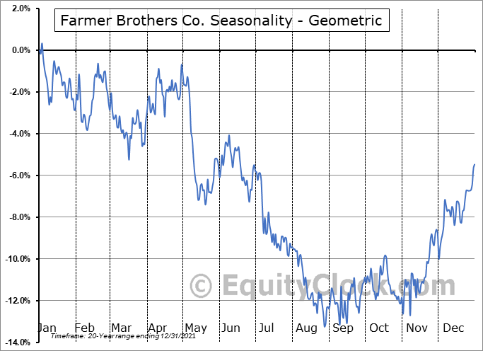 Farmer Brothers Co. (NASD:FARM) Seasonality