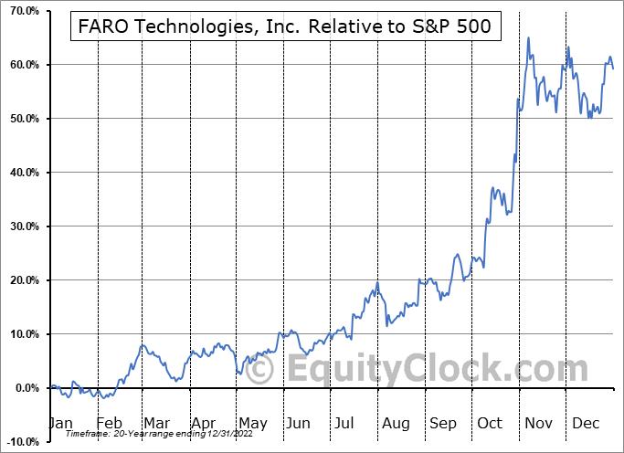 FARO Relative to the S&P 500