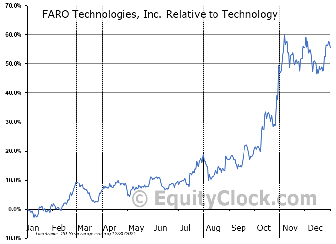 FARO Relative to the Sector