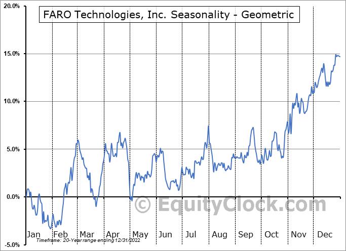 FARO Technologies, Inc. (NASD:FARO) Seasonality