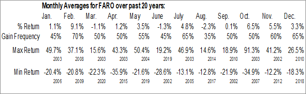 Monthly Seasonal FARO Technologies, Inc. (NASD:FARO)