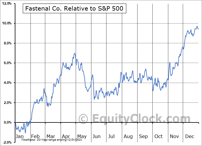 FAST Relative to the S&P 500