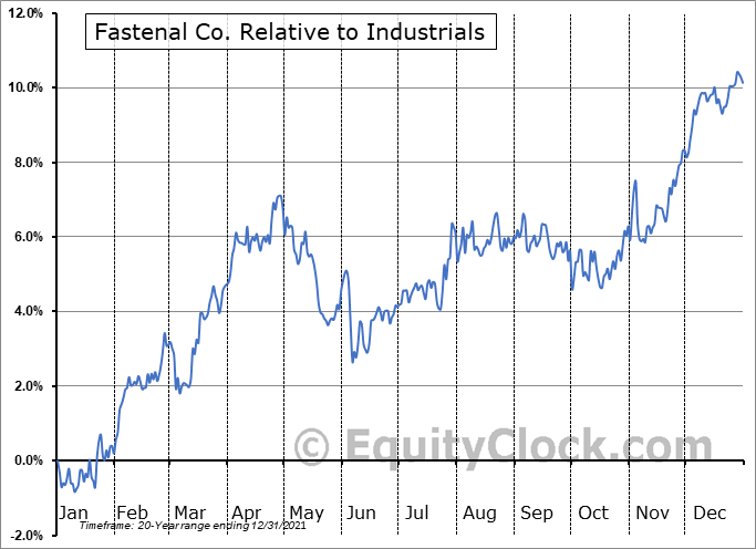 FAST Relative to the Sector