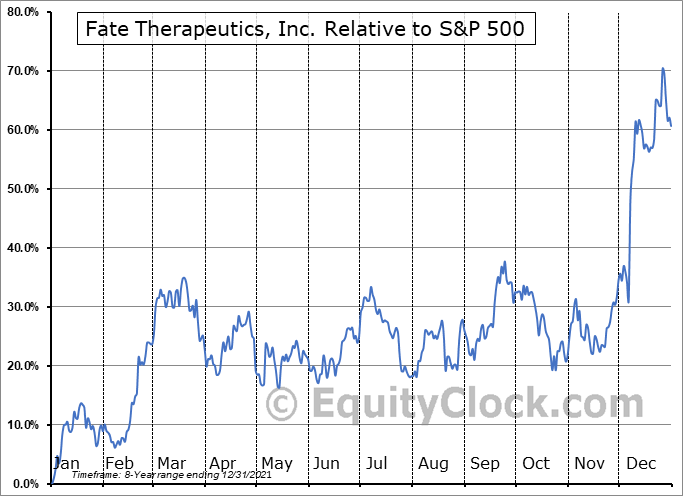 FATE Relative to the S&P 500
