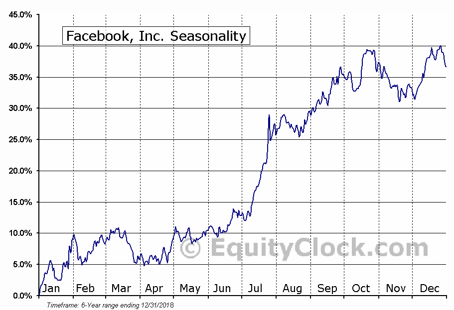 Facebook, Inc. (FB) Seasonal Chart