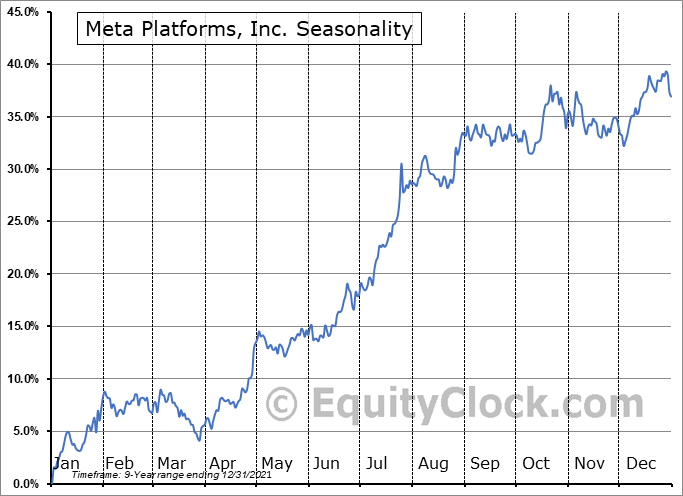 Facebook, Inc. Seasonal Chart