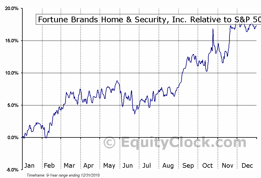 FBHS Relative to the S&P 500