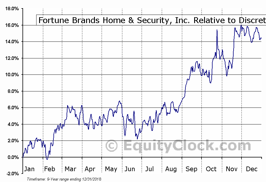 FBHS Relative to the Sector
