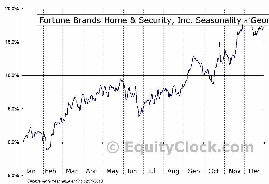 Fortune Brands Home & Security, Inc. (NYSE:FBHS) Seasonality