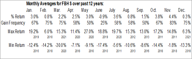 Monthly Seasonal Fortune Brands Home & Security, Inc. (NYSE:FBHS)