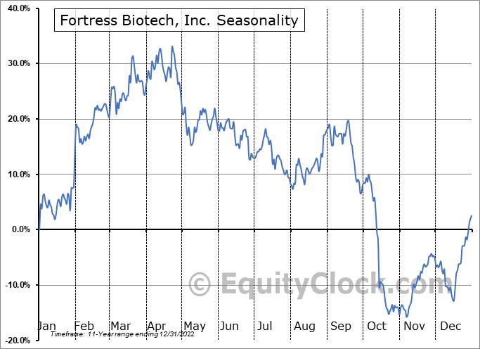 Fortress Biotech, Inc. (NASD:FBIO) Seasonality