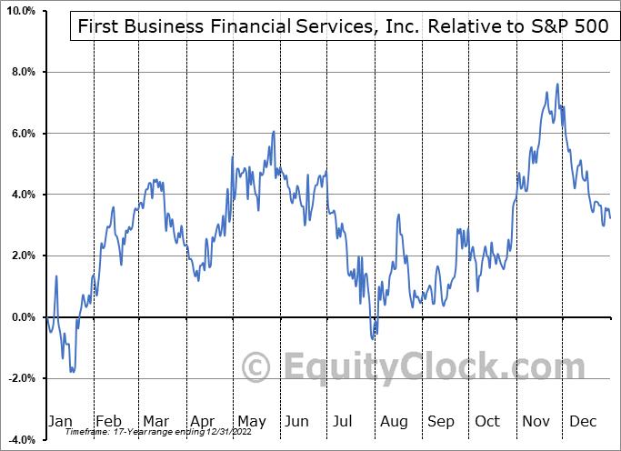 FBIZ Relative to the S&P 500