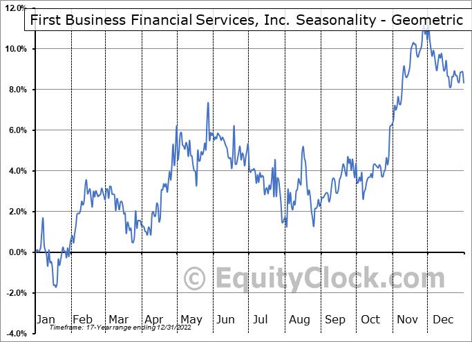 First Business Financial Services, Inc. (NASD:FBIZ) Seasonality
