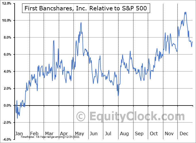 FBMS Relative to the S&P 500