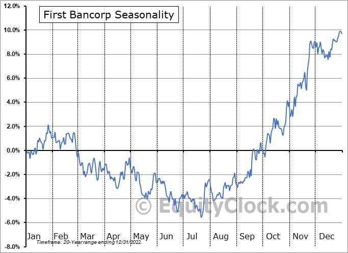 First Bancorp (NASD:FBNC) Seasonality