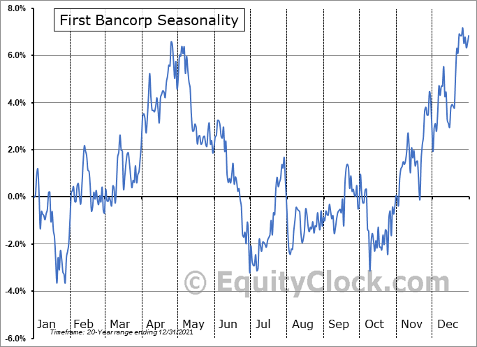 First BanCorp. Seasonal Chart