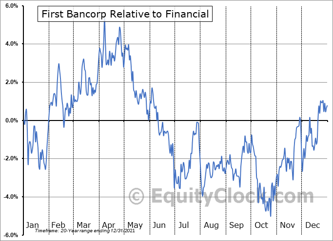 FBP Relative to the Sector