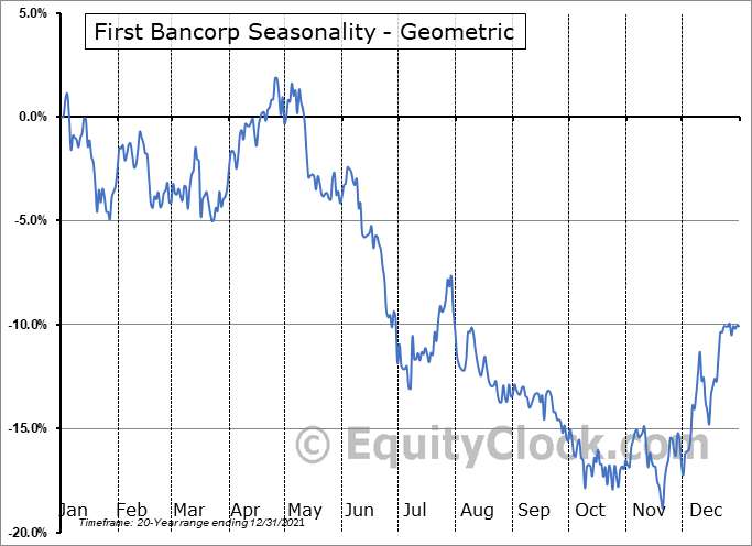 First Bancorp (NYSE:FBP) Seasonality