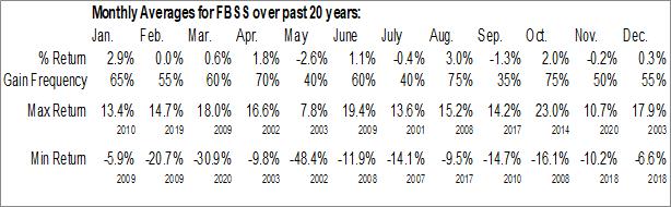Monthly Seasonal Fauquier Bankshares, Inc. (NASD:FBSS)