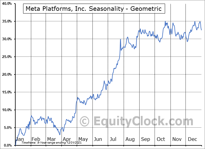 Facebook, Inc. (NASD:FB) Seasonality