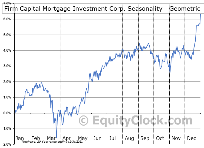 Firm Capital Mortgage Investment Corp. (TSE:FC.TO) Seasonality