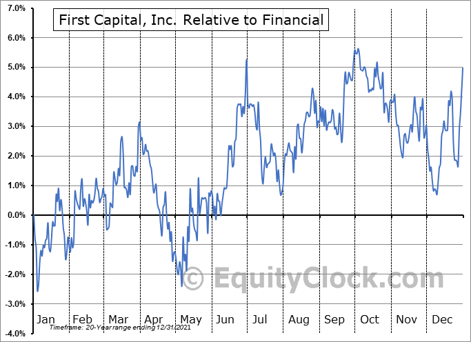 FCAP Relative to the Sector