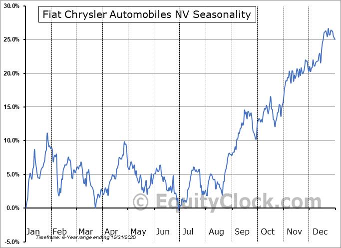 Fiat Chrysler Automobiles N.V. Seasonal Chart