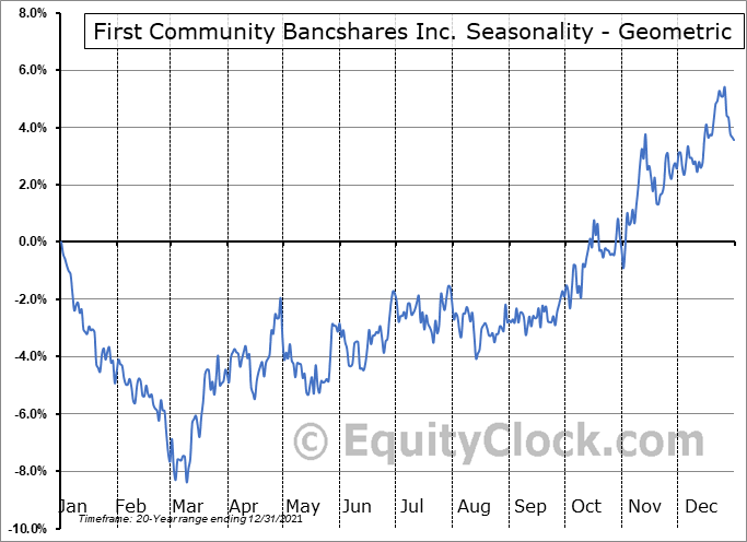 First Community Bancshares Inc. (NASD:FCBC) Seasonality