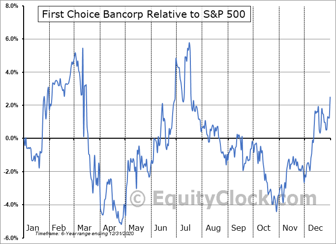 FCBP Relative to the S&P 500