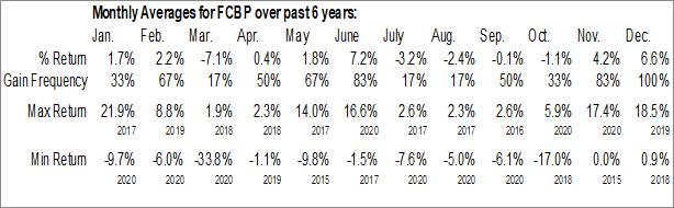 Monthly Seasonal First Choice Bancorp (NASD:FCBP)