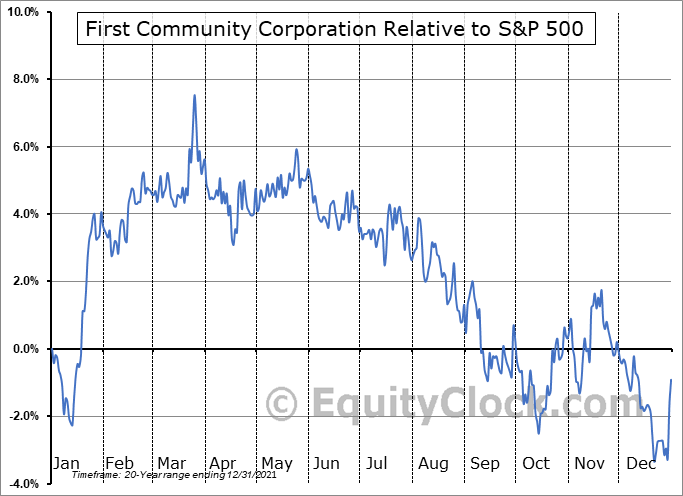 FCCO Relative to the S&P 500