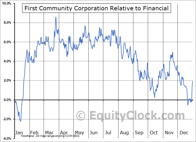 FCCO Relative to the Sector