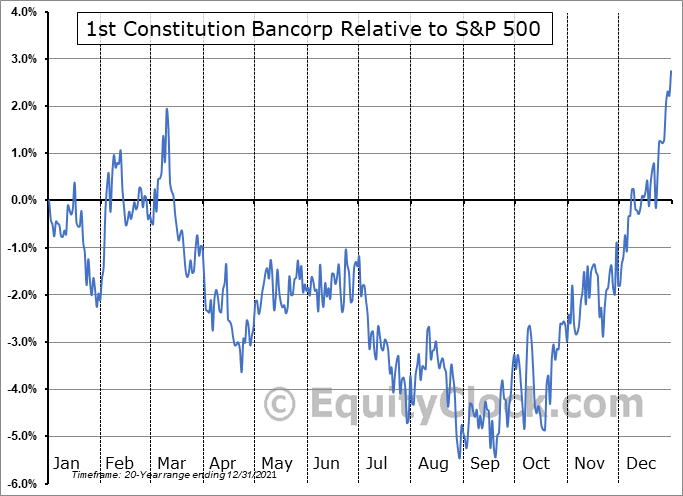 FCCY Relative to the S&P 500