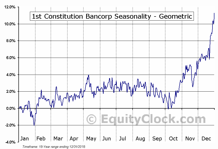 1st Constitution Bancorp (NASD:FCCY) Seasonality