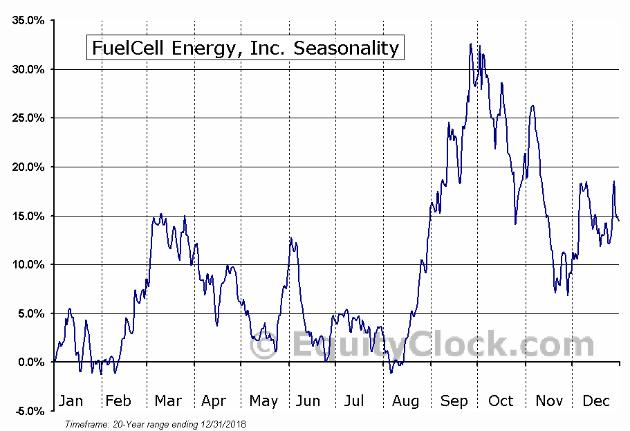 FuelCell Energy, Inc. (NASD:FCEL) Seasonal Chart