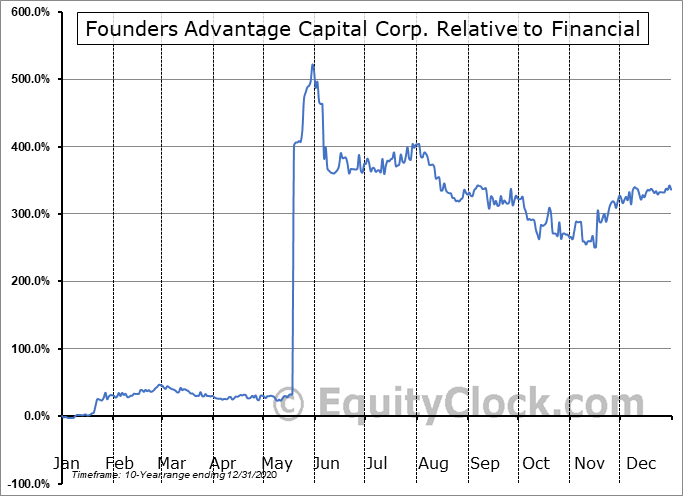 FCF.V Relative to the Sector