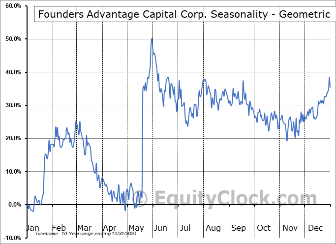 FCF Capital, Inc. (TSXV:FCF.V) Seasonality