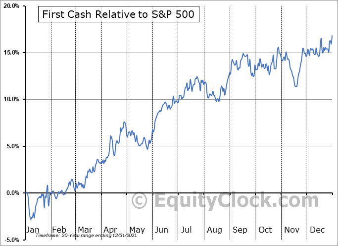 FCFS Relative to the S&P 500