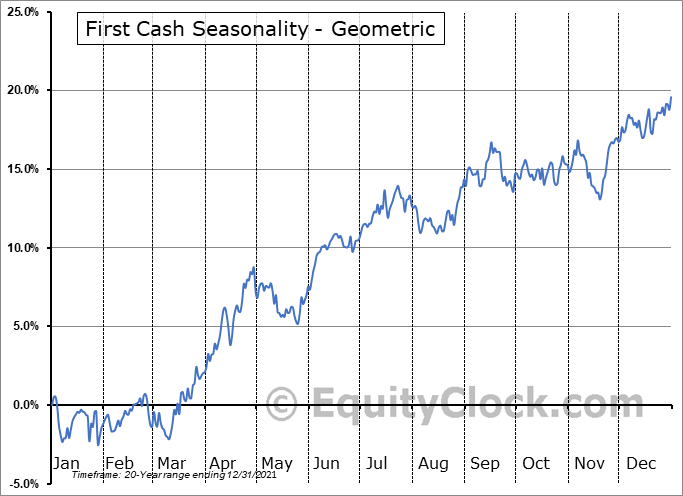 First Cash (NASD:FCFS) Seasonality
