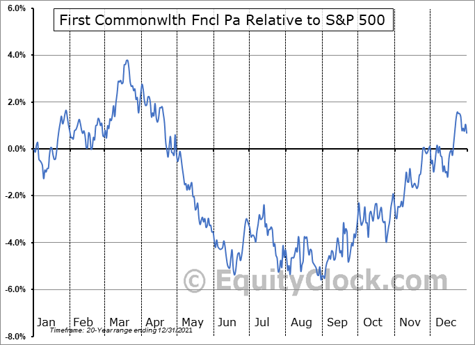 FCF Relative to the S&P 500