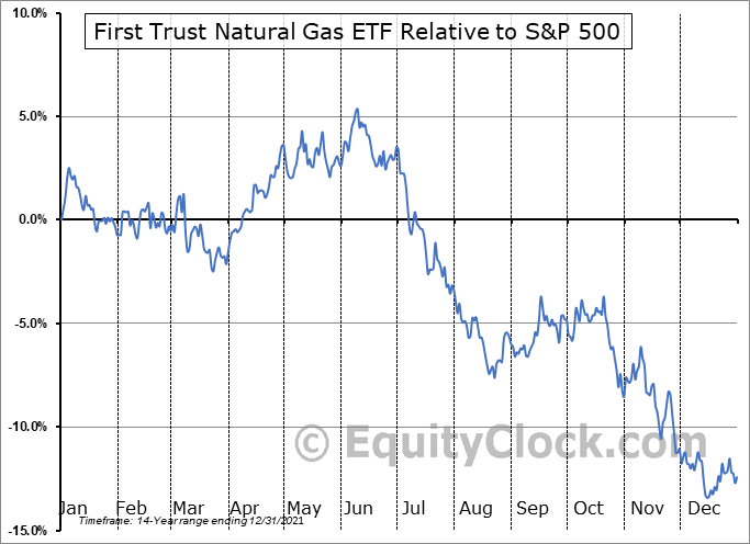 FCG Relative to the S&P 500