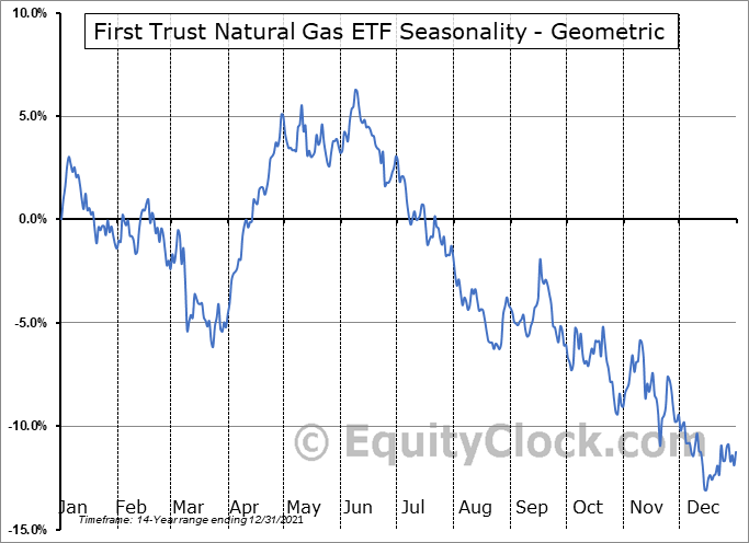 First Trust Natural Gas ETF (NYSE:FCG) Seasonality