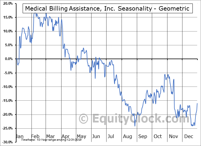 Medical Billing Assistance, Inc. (OTCMKT:FCHS) Seasonality