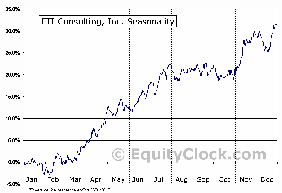 FTI Consulting, Inc. (NYSE:FCN) Seasonal Chart
