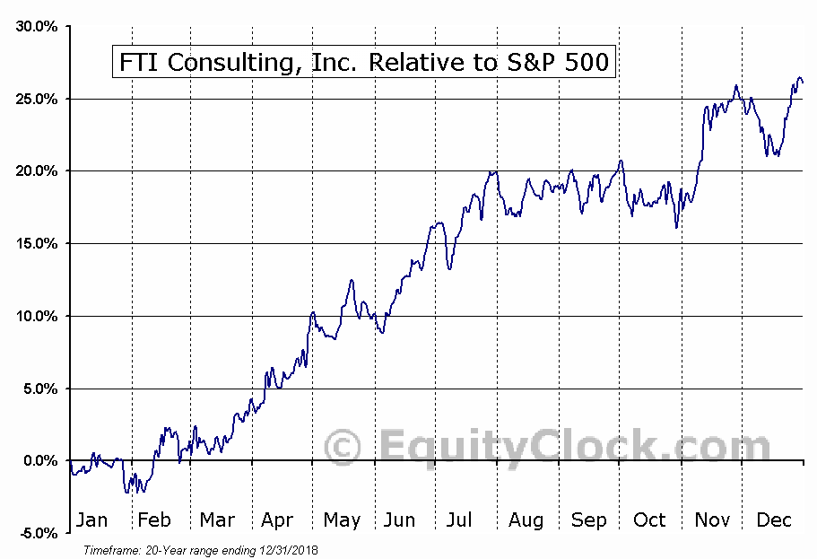 FCN Relative to the S&P 500