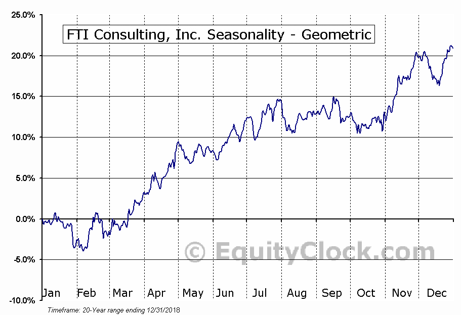 FTI Consulting, Inc. (NYSE:FCN) Seasonality