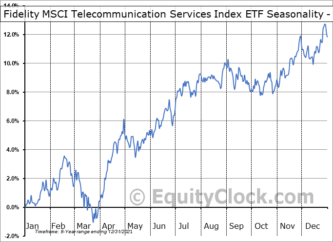 Fidelity MSCI Telecommunication Services Index ETF (AMEX:FCOM) Seasonality
