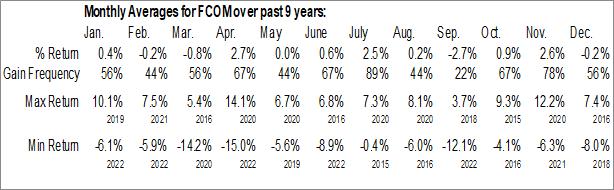 Monthly Seasonal Fidelity MSCI Telecommunication Services Index ETF (AMEX:FCOM)